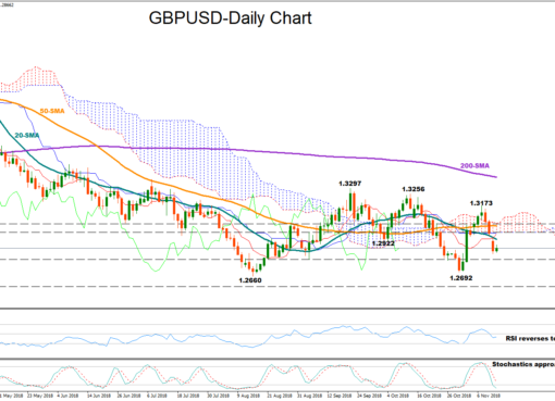 GBP/USD 13Nov18 | EconAlerts