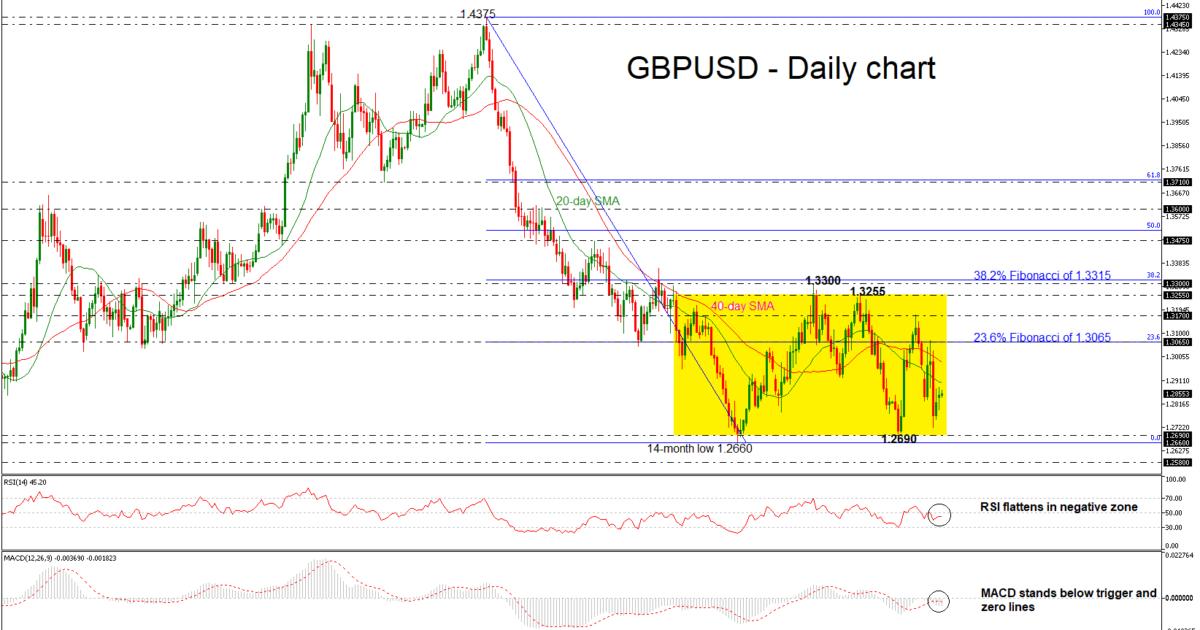 GBP/USD 20NOV18 | EconAlerts