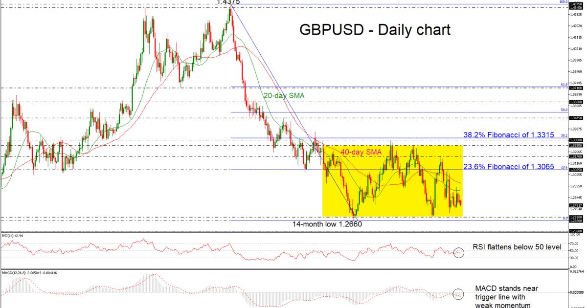 GBP/USD 27Nov18   EconAlerts
