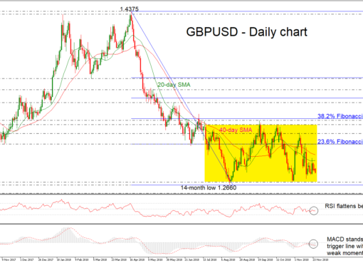 GBP/USD 27Nov18 | EconAlerts
