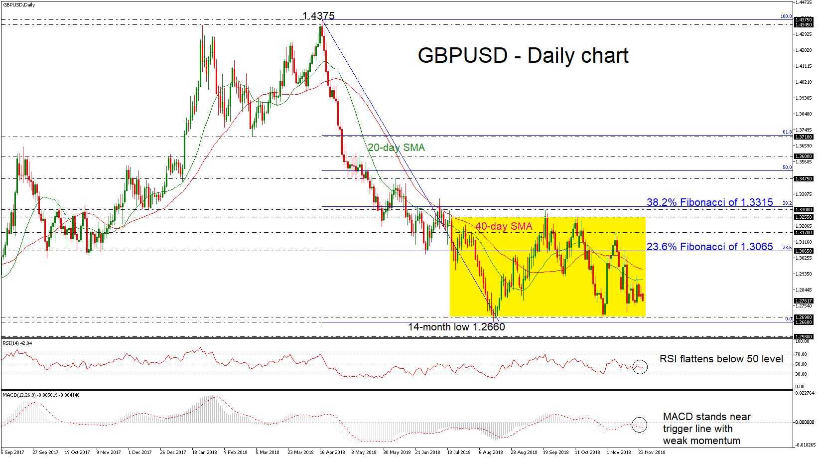 GBP/USD 27Nov18 | EconAlerts