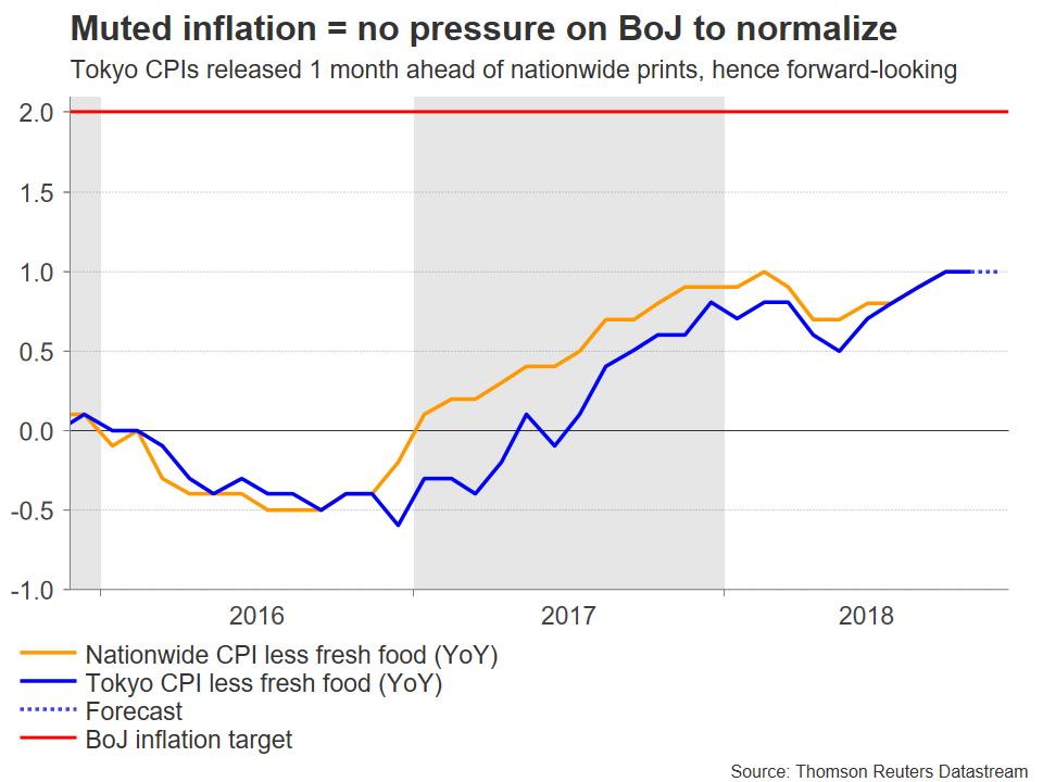 Japanese inflation | EconAlerts