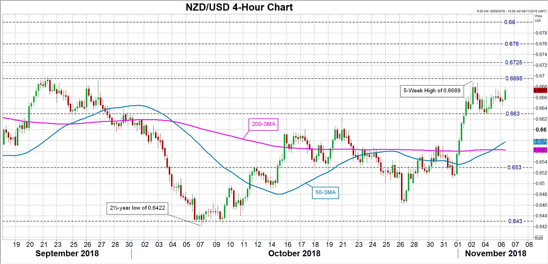 NZD/USD 06/11/2018 | EconAlerts