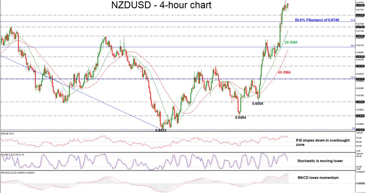 NZD/USD 08/11/18 | EconAlerts