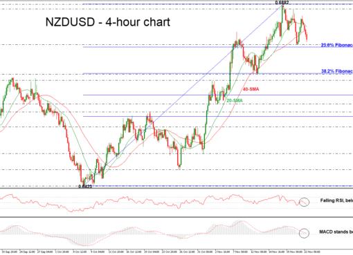 NZD/USD 22/11/18 | EconAlerts