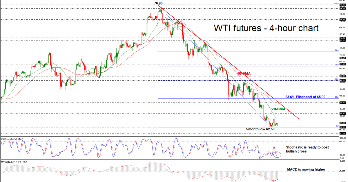 OIL-DEC18H4061118| EconAlerts