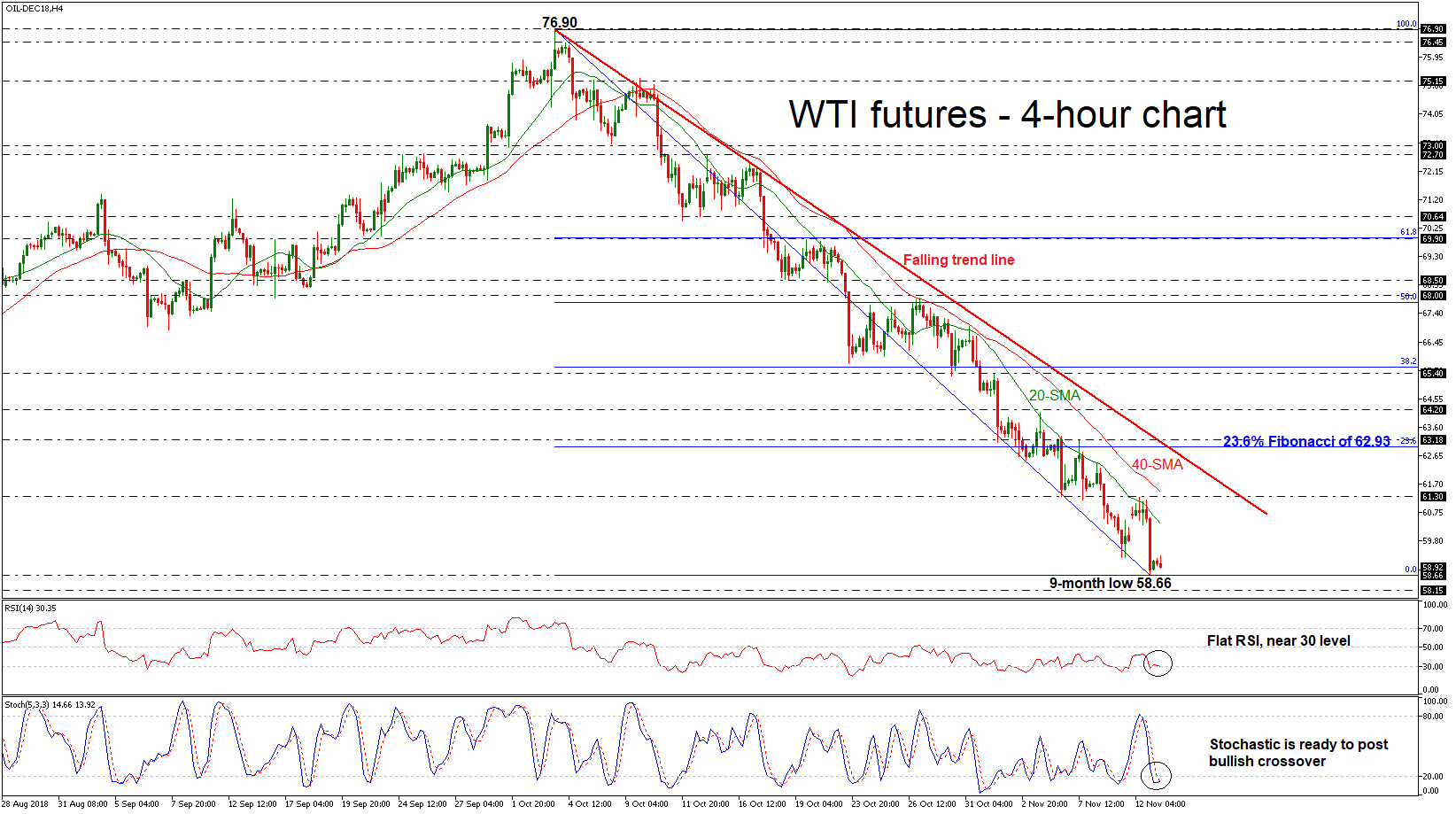 Oil DEC18 13/11/18 | EconAlerts