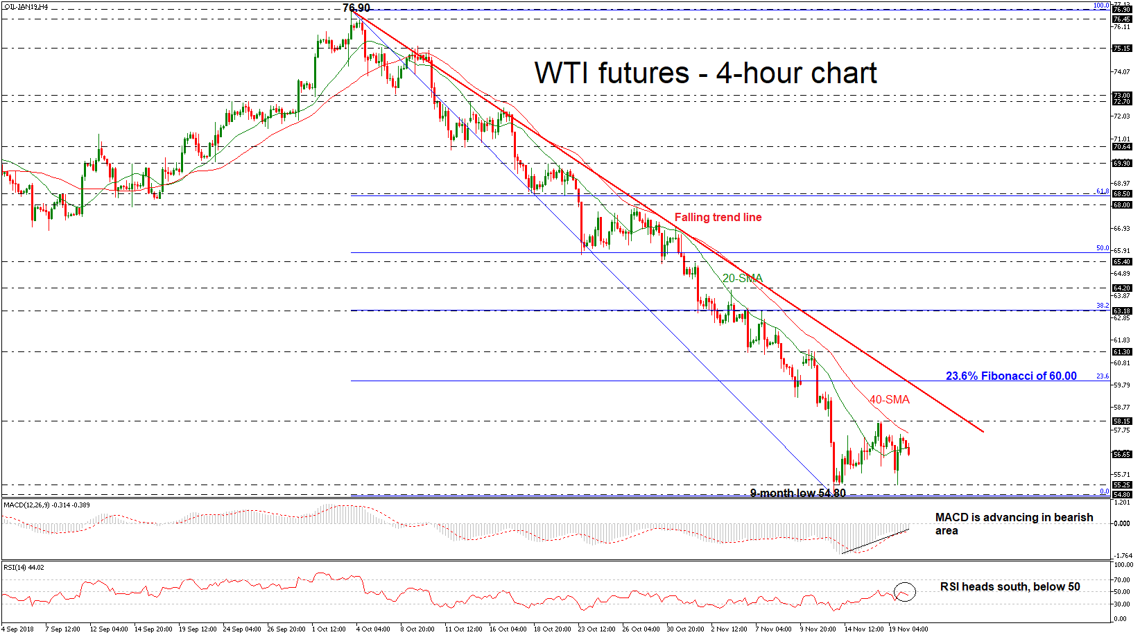 OIL-JAN19H4201118 | EconAlerts