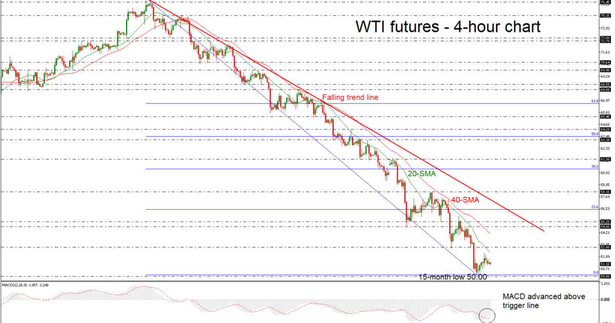 OIL-JAN19H4271118 | EconAlerts