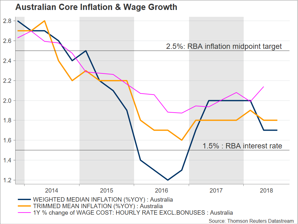 RBA cpi wage | EconAlerts