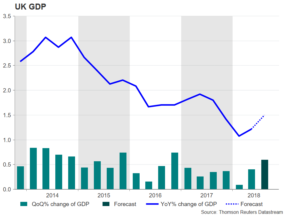 UK GDP | EconAlerts