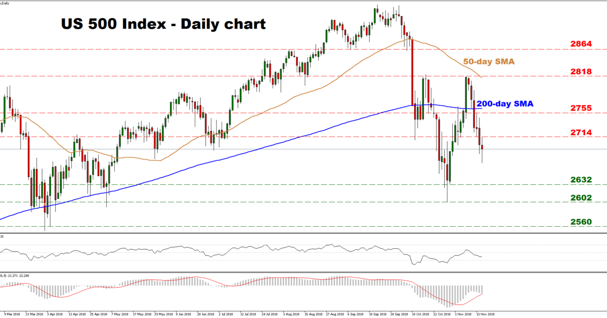 US500 Nov15 | EconAlerts