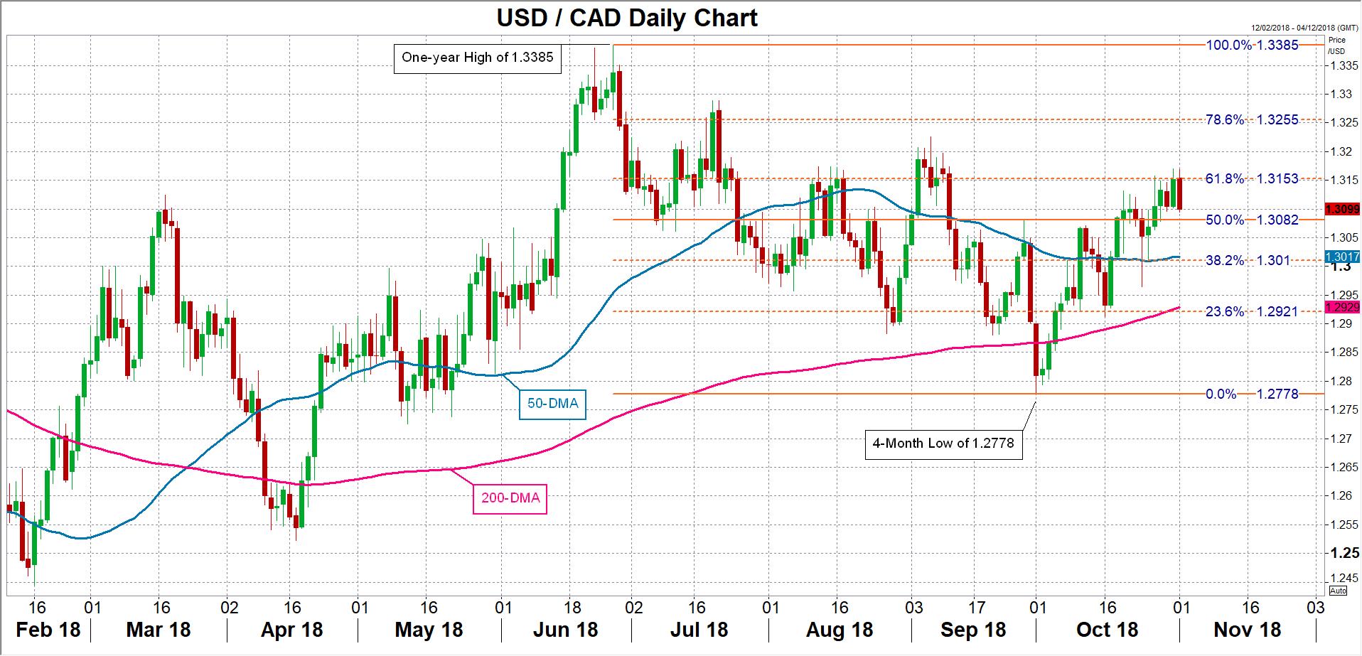 USD/CAD 01/11/2018 | EconAlerts