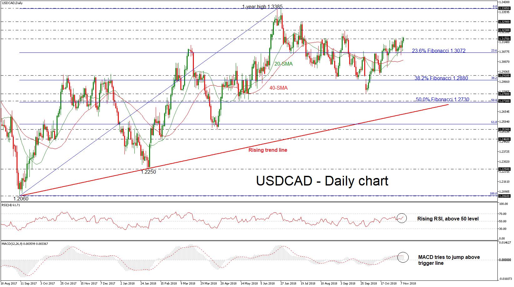 USD/CAD 09NOV18   EconAlerts