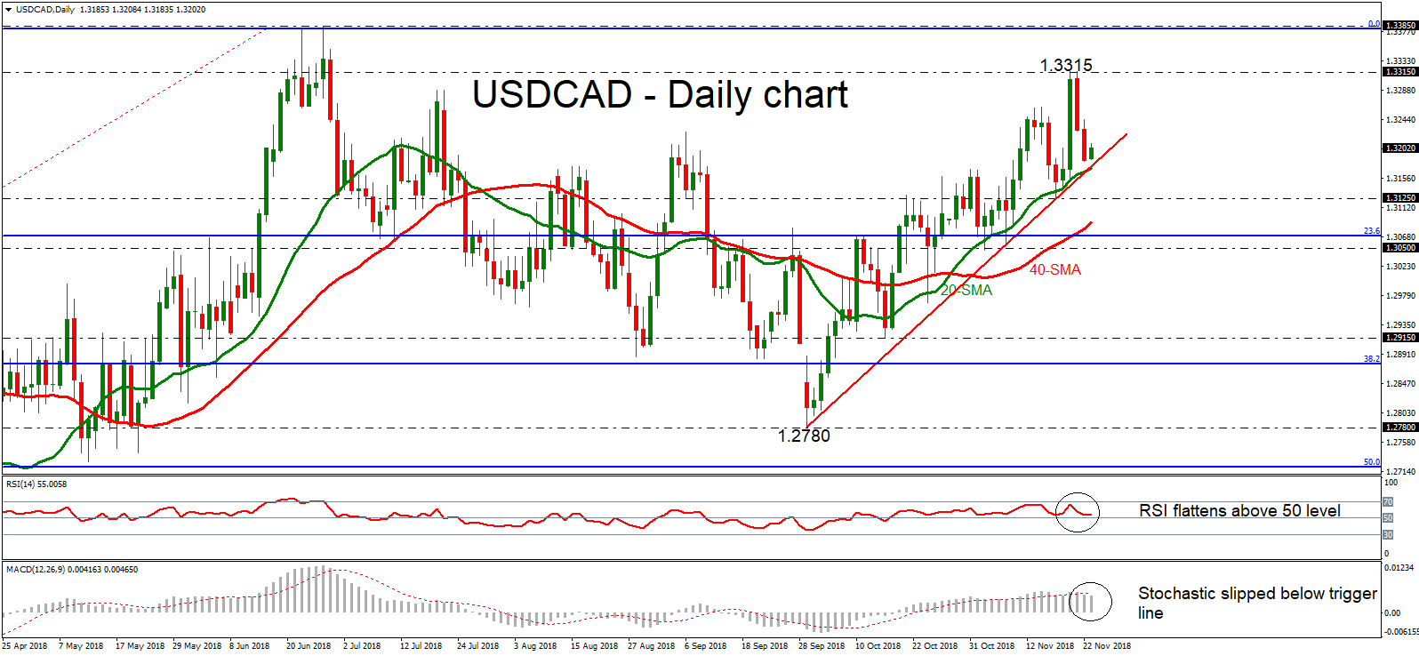 USD/CAD 23/11/2018 | EconAlerts