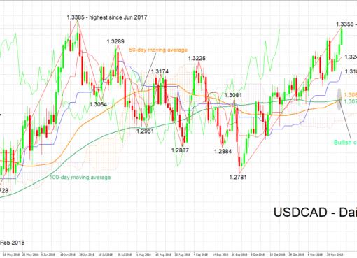 USD/CAD 28/11/18 | EconAlerts