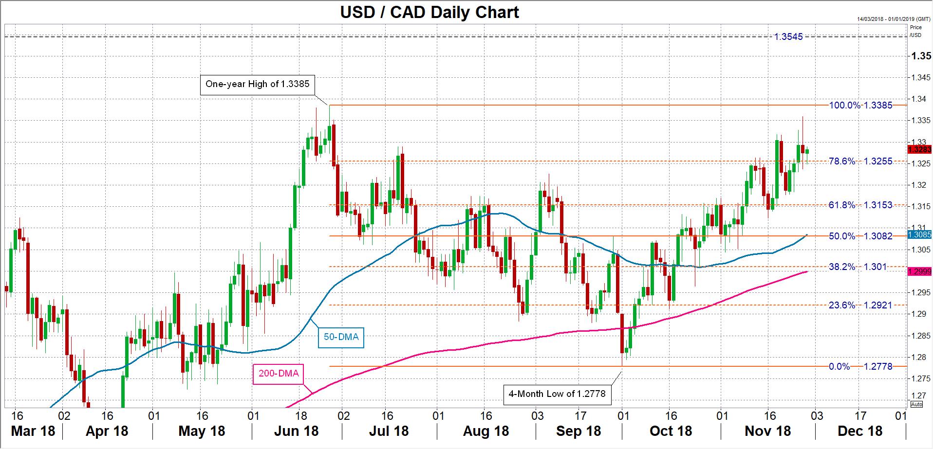 USD/CAD 29/11/18 | EconAlerts