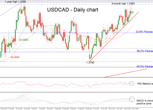 USD/CAD 30NOV | EconAlerts