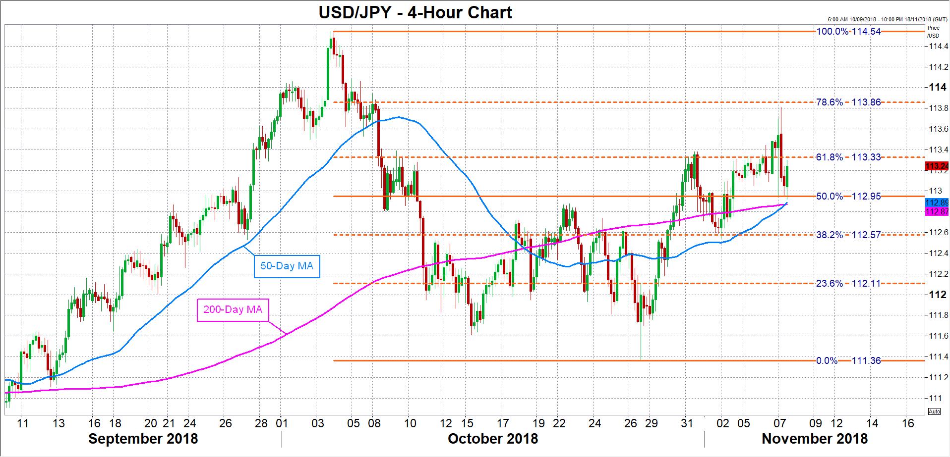 USD/JPY 07/11/2018 | EconAlerts