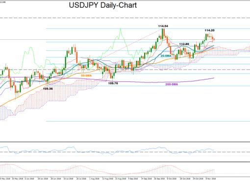 USD/JPY 15Nov18 | EconAlerts