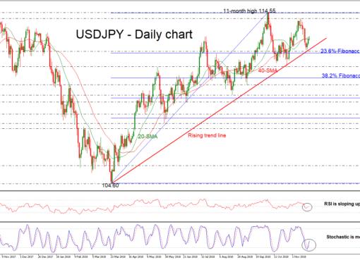 USD/JPY 22NOV18 | EconAlerts