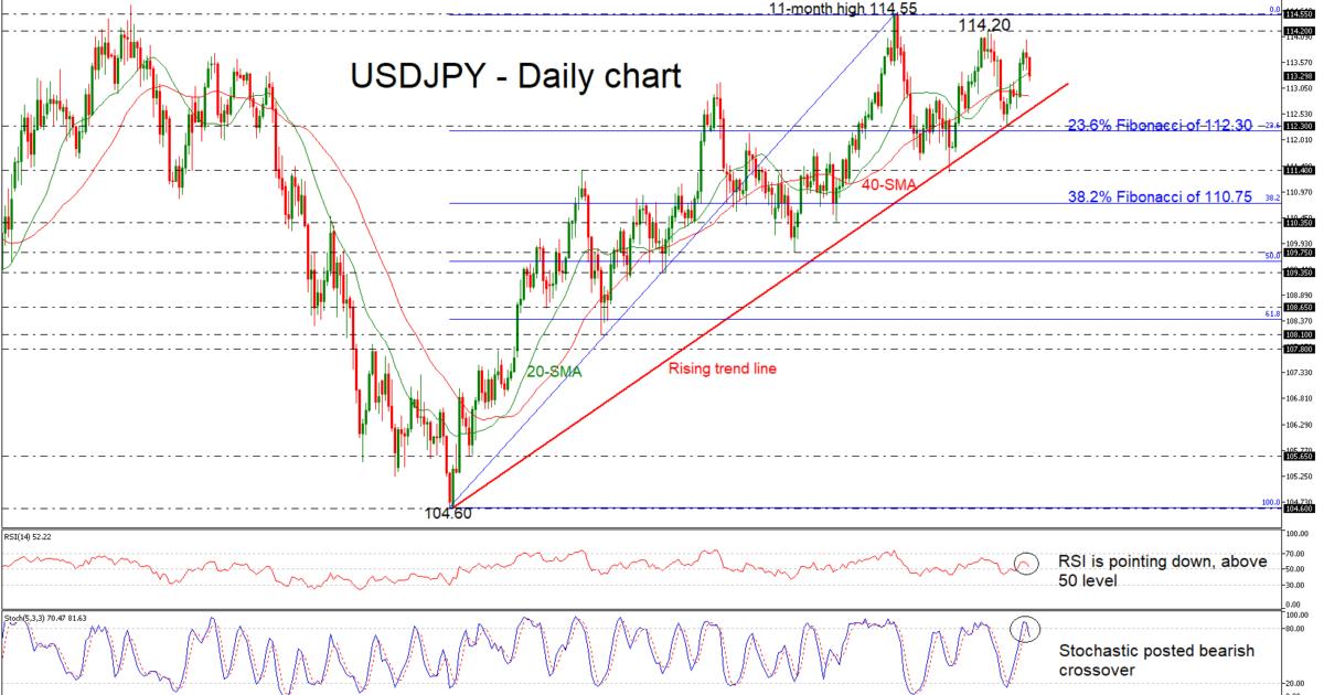 USD/JPY 29Nov18 | EconAlerts