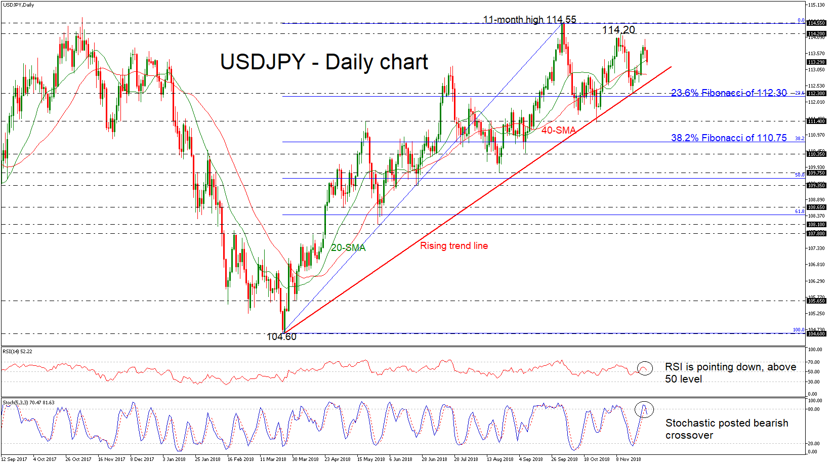 USD/JPY 29Nov18 | EconAlerts