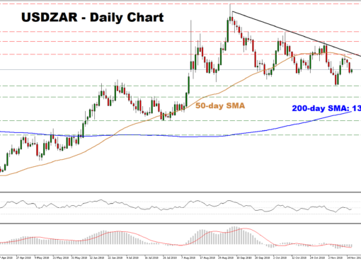 USD/ZAR 16Nov18 | EconAlerts