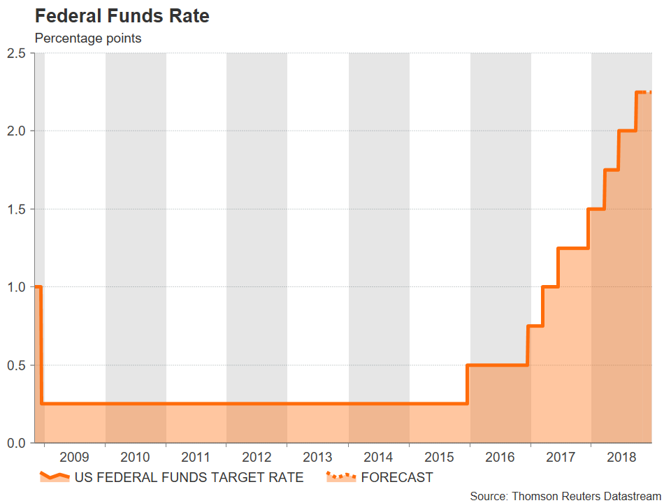 US fed funds rate | EconAlerts