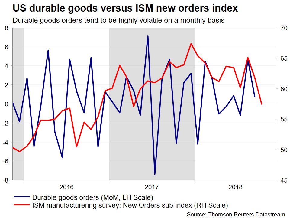durable goods vs ISM | EconAlerts