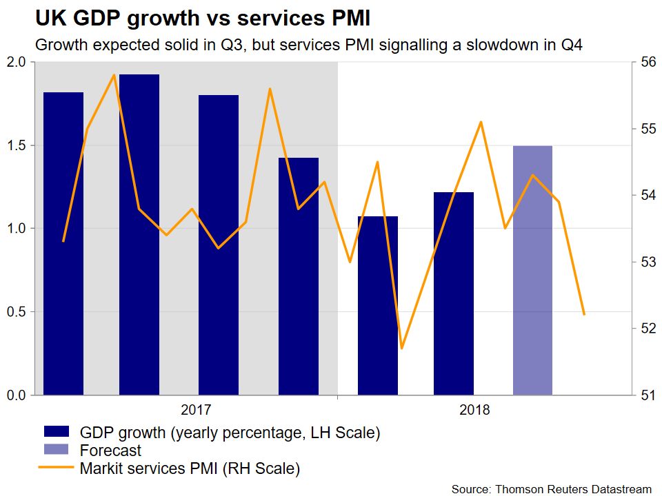 UK GDP vs PMI | EconAlerts