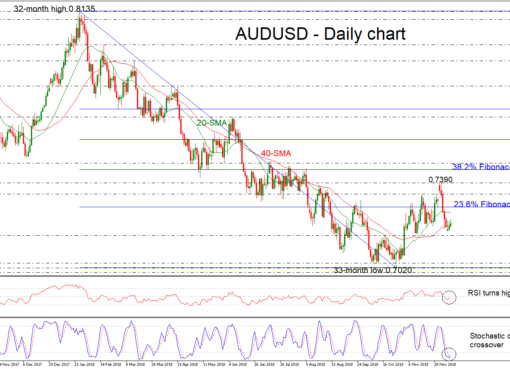 AUD/USD 12Dec18 | EconAlerts