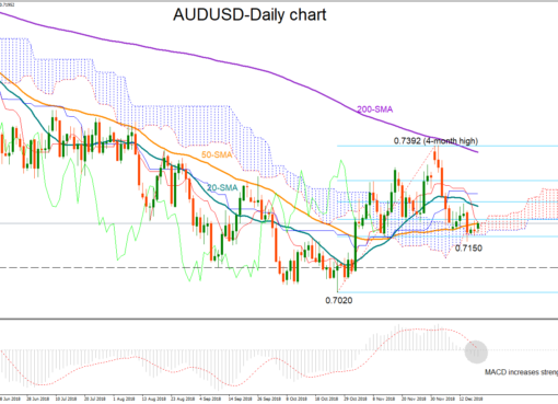 AUD/USD 19dec18 | EconAlerts