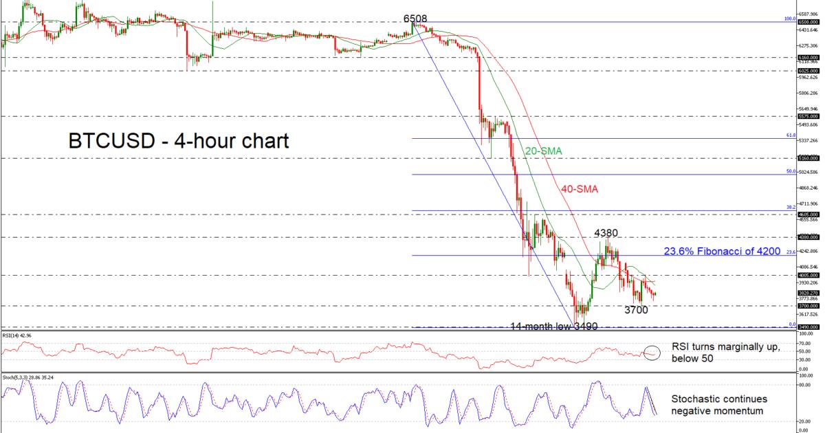 BTC/USD 05/12/18 | EconAlerts