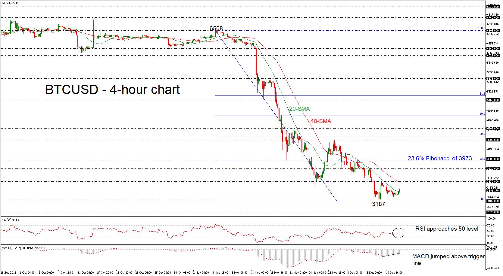BTC/USD 12/12/18 | EconAlerts