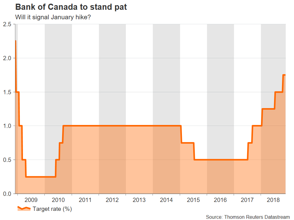 Bank of Canada | EconAlerts