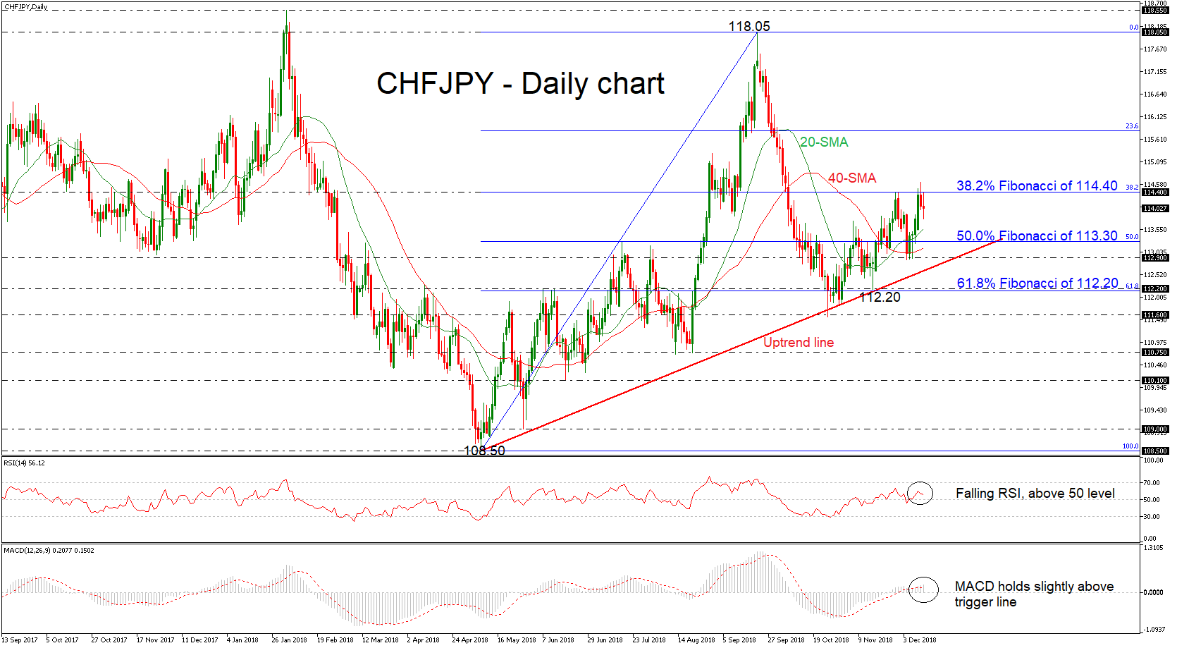 CHF/JPY 12/12/18 | EconAlerts