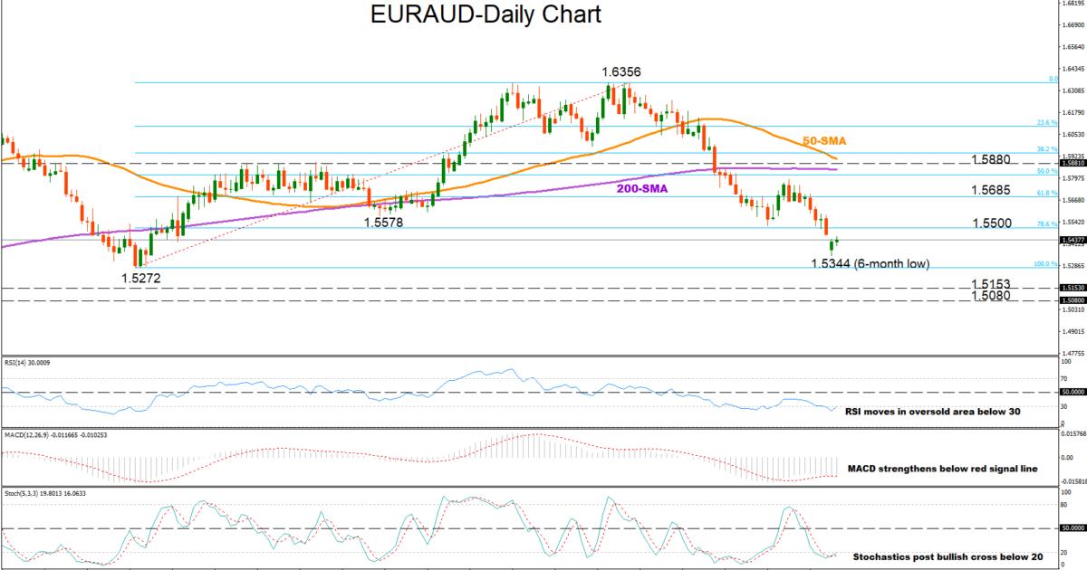 EUR/AUD 04/12/2018 | EconAlerts