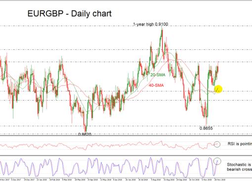 EUR/GBP 04/12/18 | EconAlerts