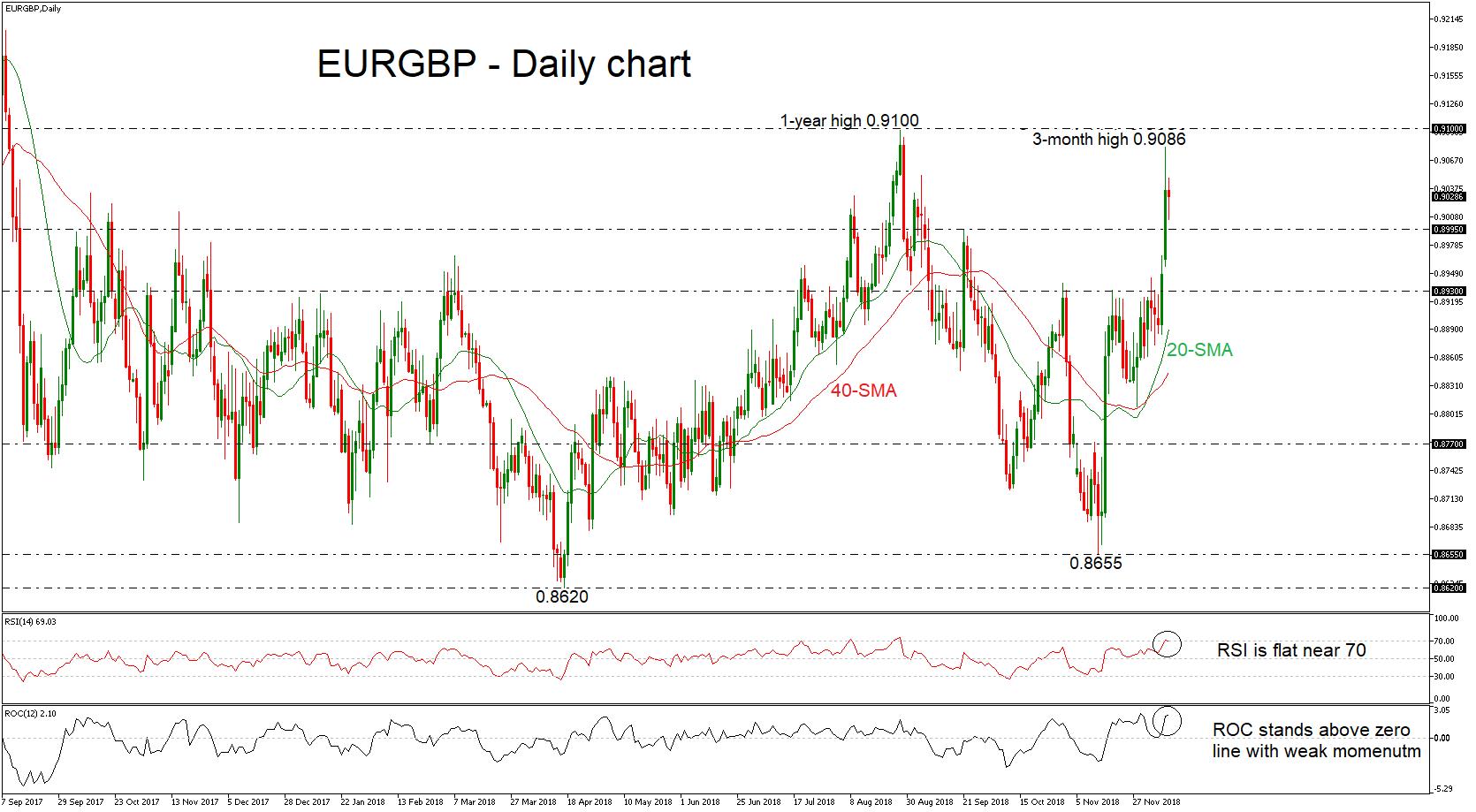 EUR/GBP 11/12/18 | EconAlerts