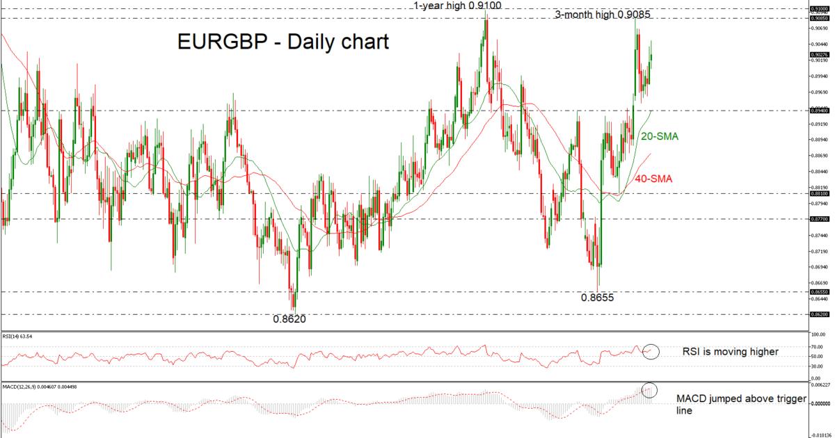 EUR/GBP 20/12/18 | EconAlerts
