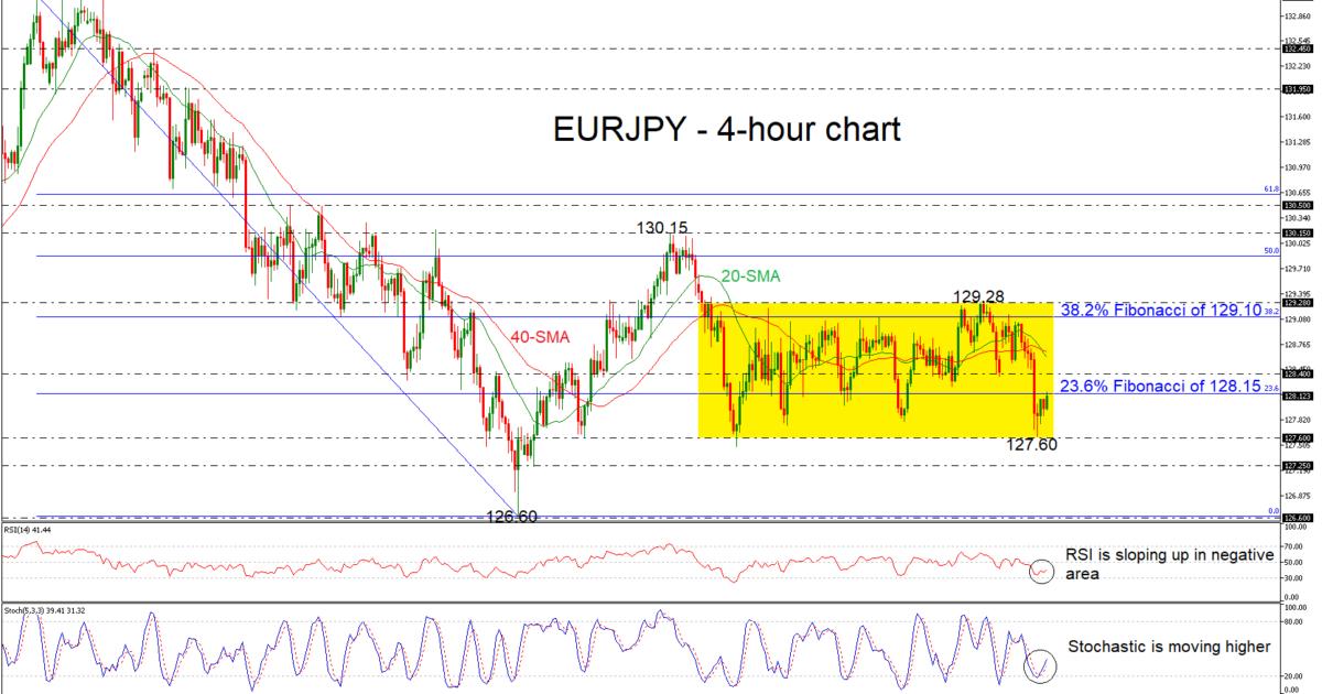 EUR/JPY 05/12/18 | EconAlerts