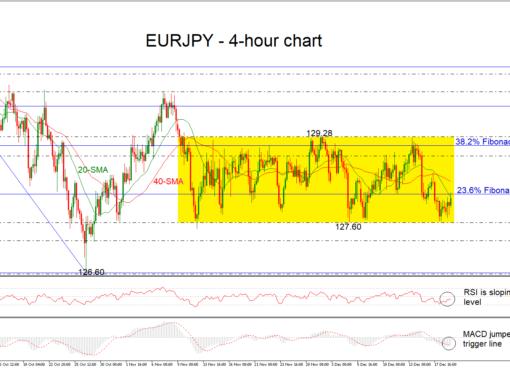 EUR/JPY 19/12/18 | EconAlerts