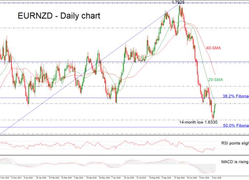 EUR/NZD 07/12/18 | EconAlerts