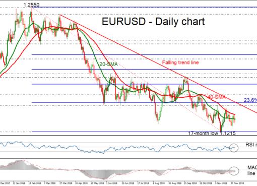 EUR/USD 03Dec18 | EconAlerts