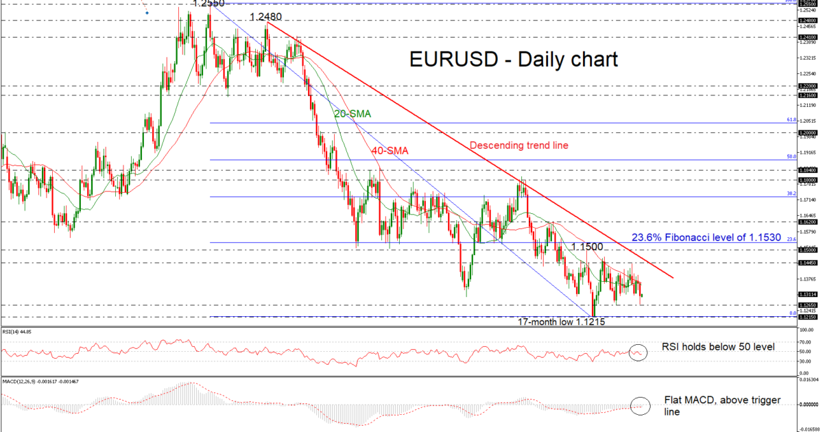 EUR/USD 17Dec18 | EconAlerts