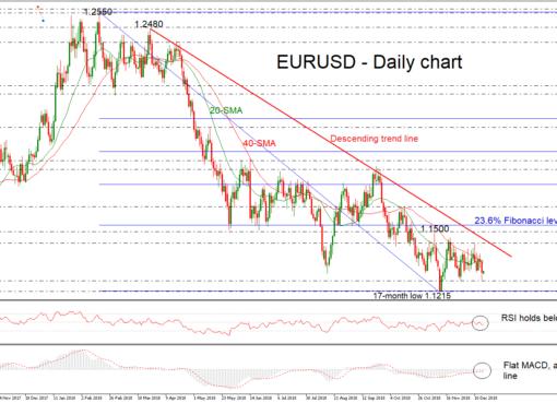 EUR/USD 17Dec18 | EconAlerts