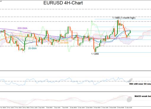 EUR/USD 24/12/18 | EconAlerts