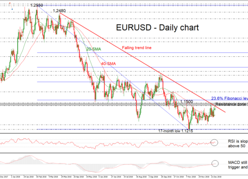 EUR/USD 31Dec18 | EconAlerts