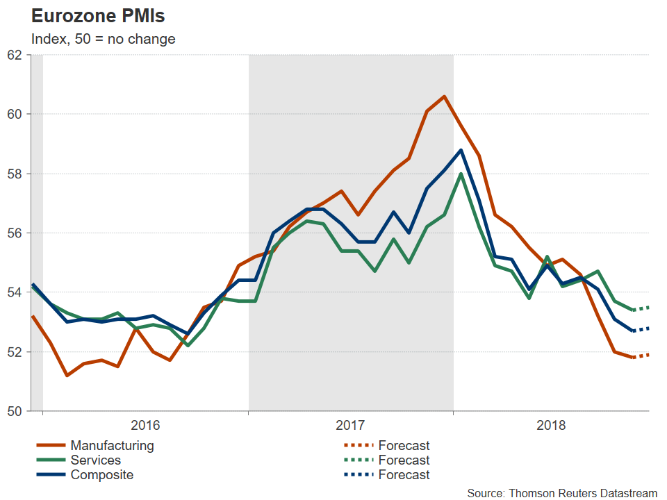 The Eurozone's flash PMI from IHS Markit will be hitting the headlines on Friday at 0900 GMT.